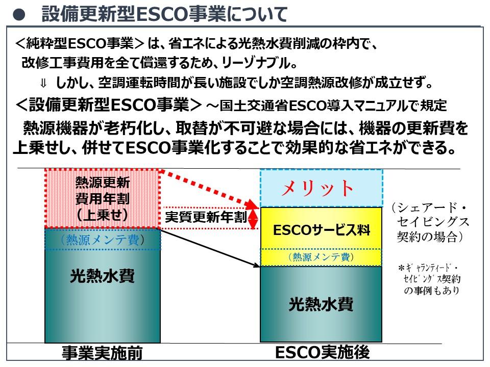 ESCOの仕組み