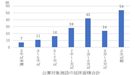 事業公募時の施設延床面積合計の分布