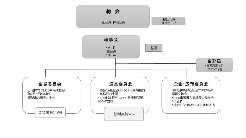 一般社団法人関西ESCO協会 組織図